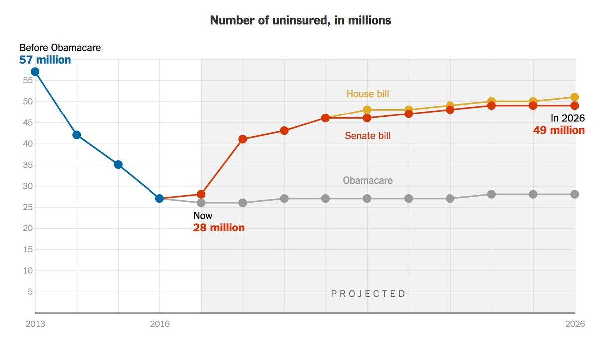 4 key takeaways from the Senate health care bill https://t.co/8R67hqwtQH