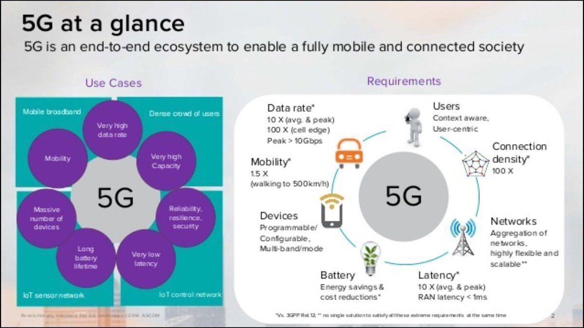 What&#39;s the Capabilities of #5G? #BigData #StartUp #SMM #IoT #blockchain #Fintech #CloudComputing #Mpgvip #defstar5 #CIO #Cloud <br>http://pic.twitter.com/DpoutqBjc2