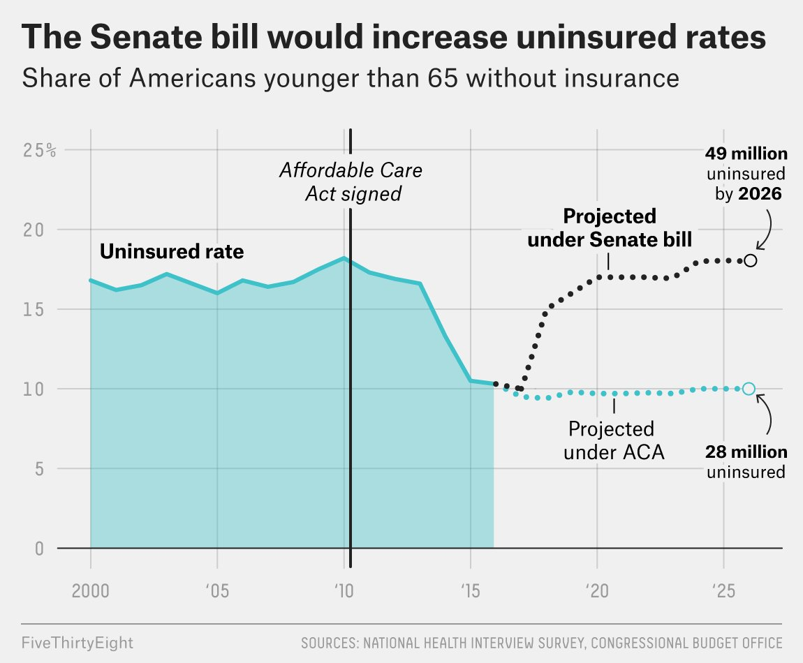 Here's our analysis of the CBO score. https://t.co/kDiZNqLQ50