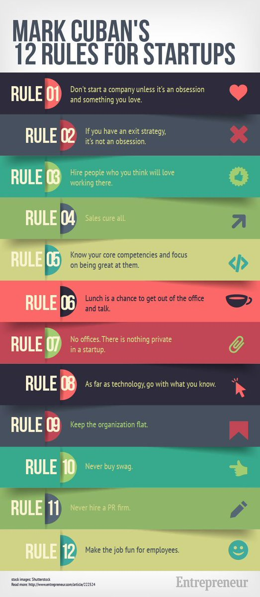 Mark Cuban&#39;s 12 rules for #startups. #startups #tech #entrepreneurship #innovation<br>http://pic.twitter.com/Pj5xmIsy5A
