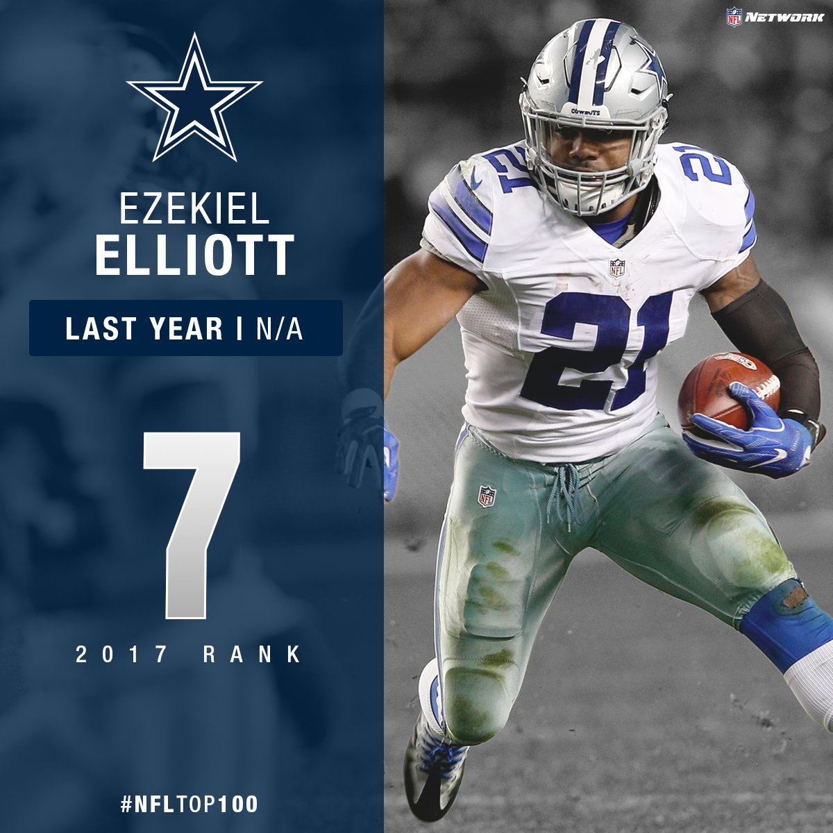 .@EzekielElliott is the highest voted player from the 2016 rookie clas...