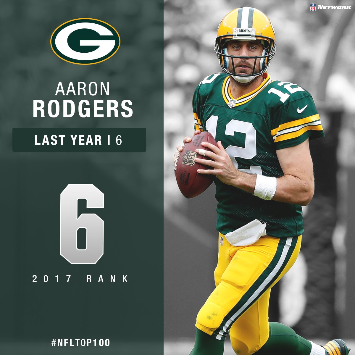 .@AaronRodgers12 is the only QB in NFL history with a career passer ra...