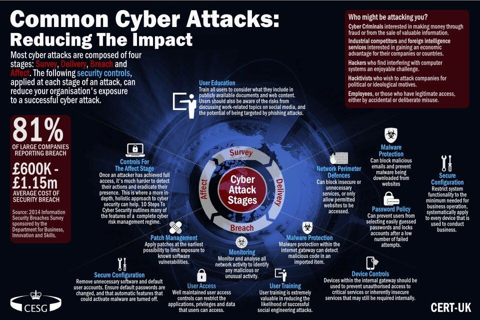 How to prevent #cyberattacks ?   #hackers #cybersecurity #ransomware #wannacry #security  #infosec #data #phishing #malware #defstar5 #tech<br>http://pic.twitter.com/p4UbJQ4X1O