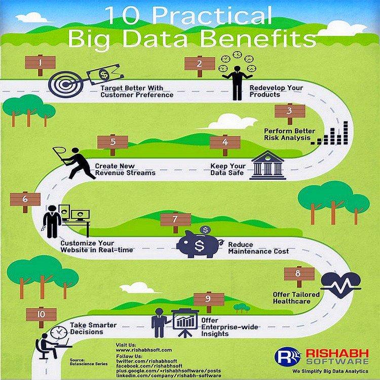 [#Infographic] 10 Practicle Big Data Benefits #Cloud #BigData #IoT #Infosec #Defstar5 #Mpgvip #MachineLearning #DataScience #AI #ML #Fintech<br>http://pic.twitter.com/ZBkdsOhtkw