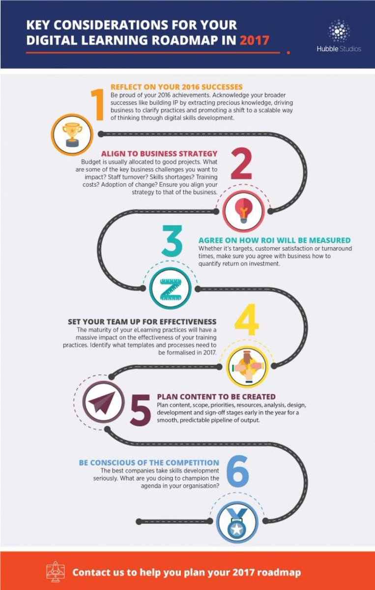 [#DigitalLearning] Key considerations 4 Your #Digital Learning Roadmap For 2017 #Infographic   http:// ow.ly/nM8E30cV1lq  &nbsp;   #AI #ML #eLearning #UX<br>http://pic.twitter.com/021PyfKIqg