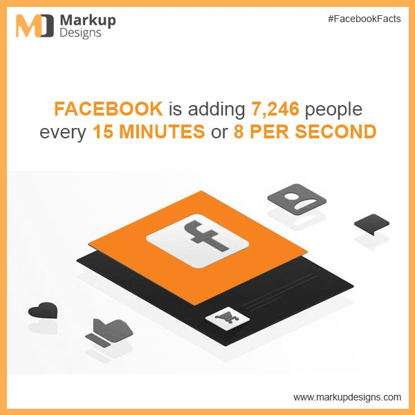#Facebook is adding 7,246 people every 15 minutes or 8 per second !!  #FacebookFacts @markupdesigns #DidYouKnow @DidYouKnowFacts<br>http://pic.twitter.com/9ORUL1MEBU