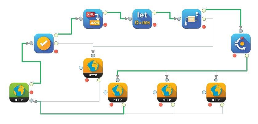 UltraStudio integration flow message tracing