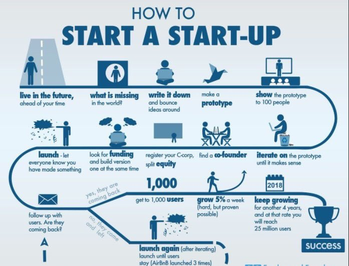 #Startup roadmap - How to start a startup.  #innovation #bigdata #disruption #makeyourownlane #defstar5 #IoT #marketing #tech <br>http://pic.twitter.com/A67DBMf7CG