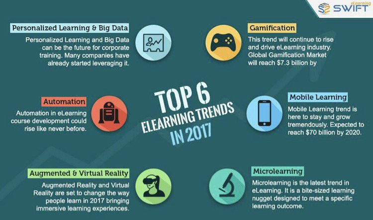 Top 6 #elearning trends in 2017  #Gamification #business #disruption  #growthhacking #innovation #makeyourownlane #IoT #AI<br>http://pic.twitter.com/TFMhfKmT0j