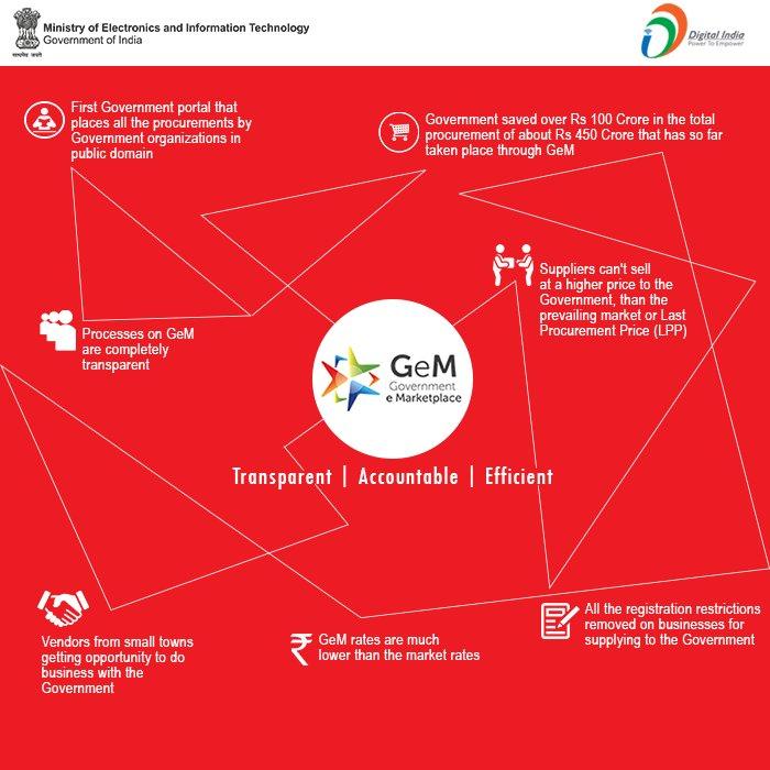 @GeM_India aim is to ensure Minimum Price &amp; Maximum Ease, Efficiency &amp; #Transparency. #Infographics #DigitalIndia<br>http://pic.twitter.com/HbSceDpKZs