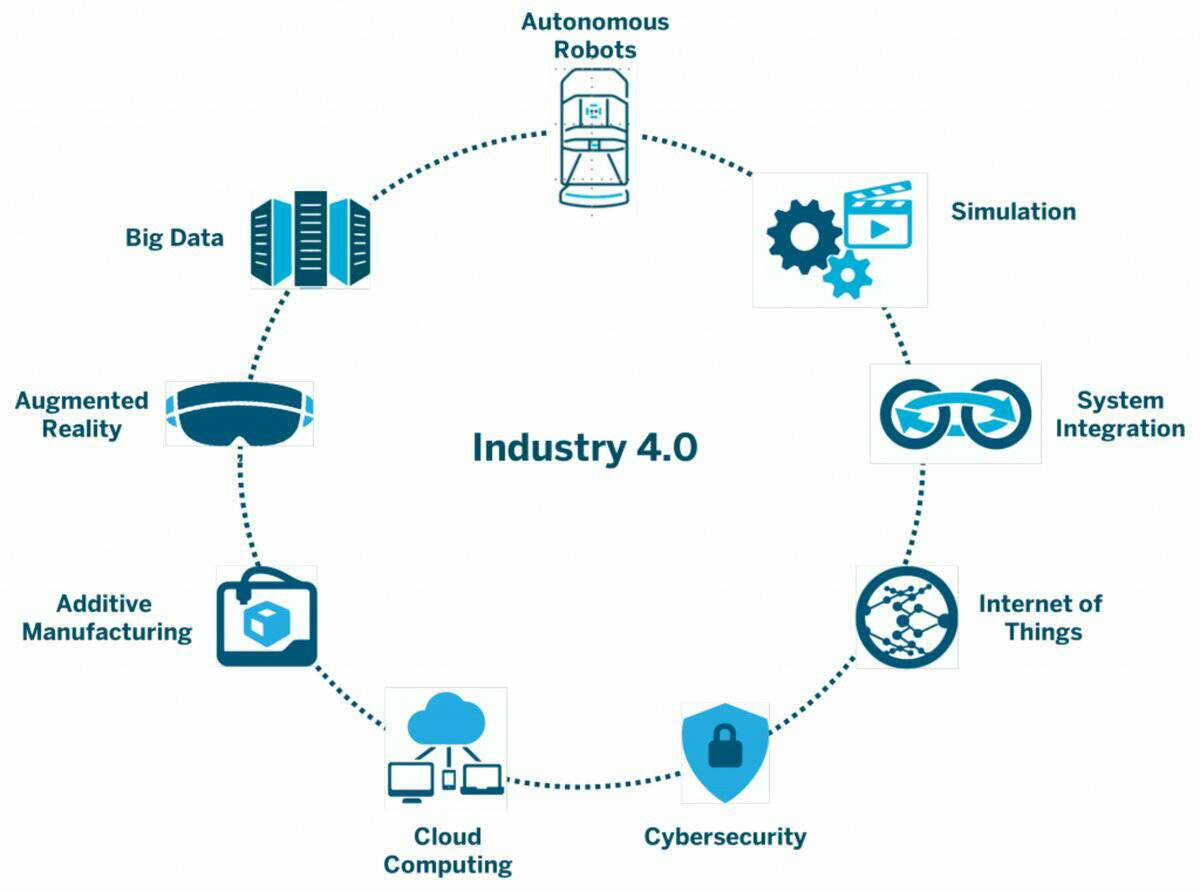 #Industry40 Processes  #BigData #IIoT #IoT #AR #VR #Cloud #Security #robotics #CyberSecurity #CloudComputing #Disruption #DataScience #Tech <br>http://pic.twitter.com/BM4Mil64yz