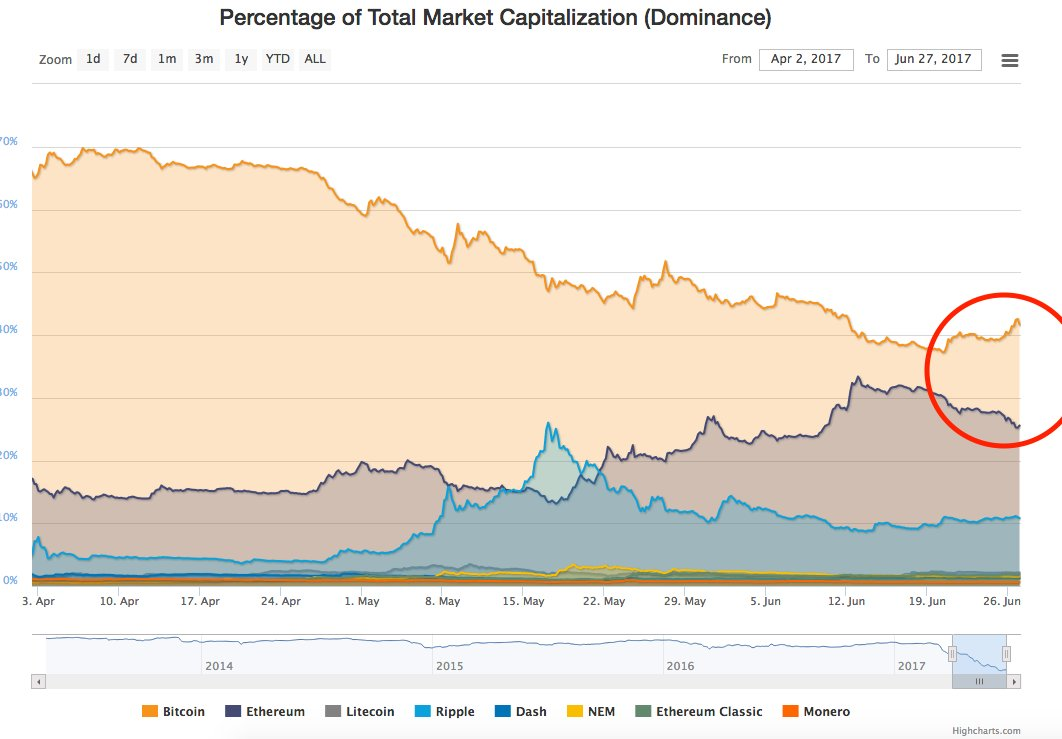 #Bitcoin market cap dominance going back up #TheFlippeningThatNeverWas<br>http://pic.twitter.com/NKf3ohViPs