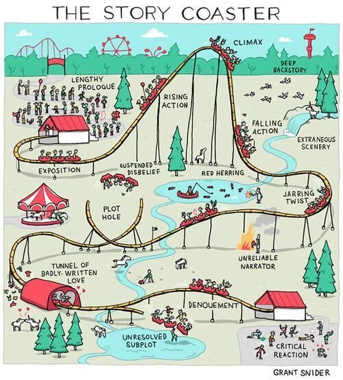 http:// buff.ly/2sbxK4x  &nbsp;    The #Story Coaster  #amwriting #author #amediting #writing #writerslife #writetip #writechat<br>http://pic.twitter.com/sOsw4Pihab