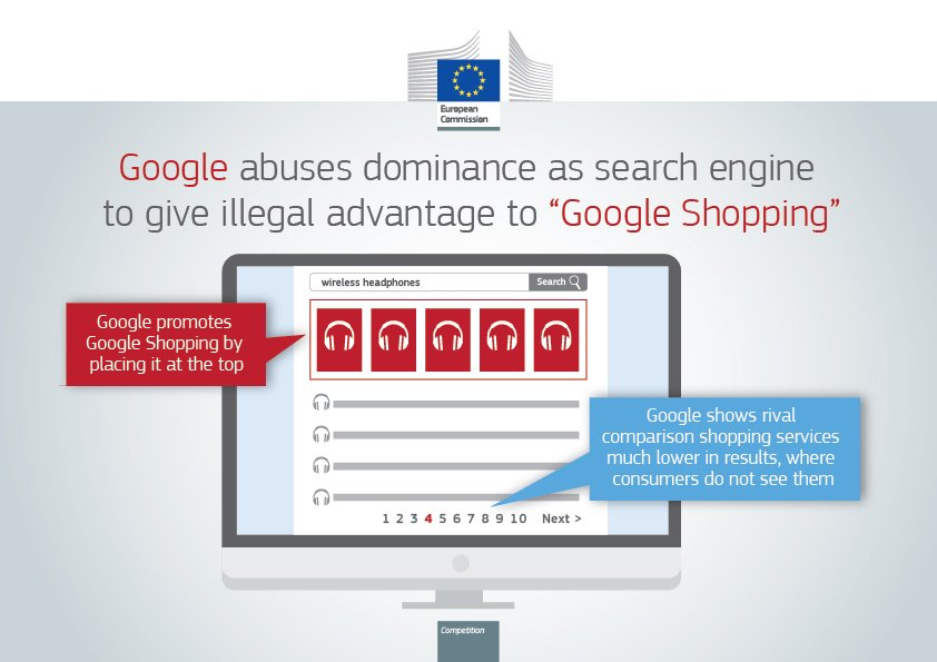 #Google | €2.42 billion fine for illegal advantage for its own compari...