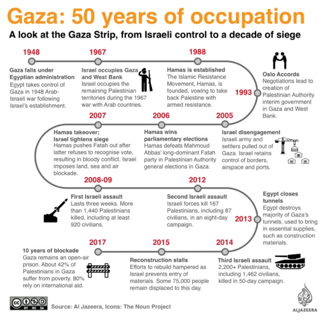 A guide to the Gaza Strip https://t.co/EqGp0ZnFMZ