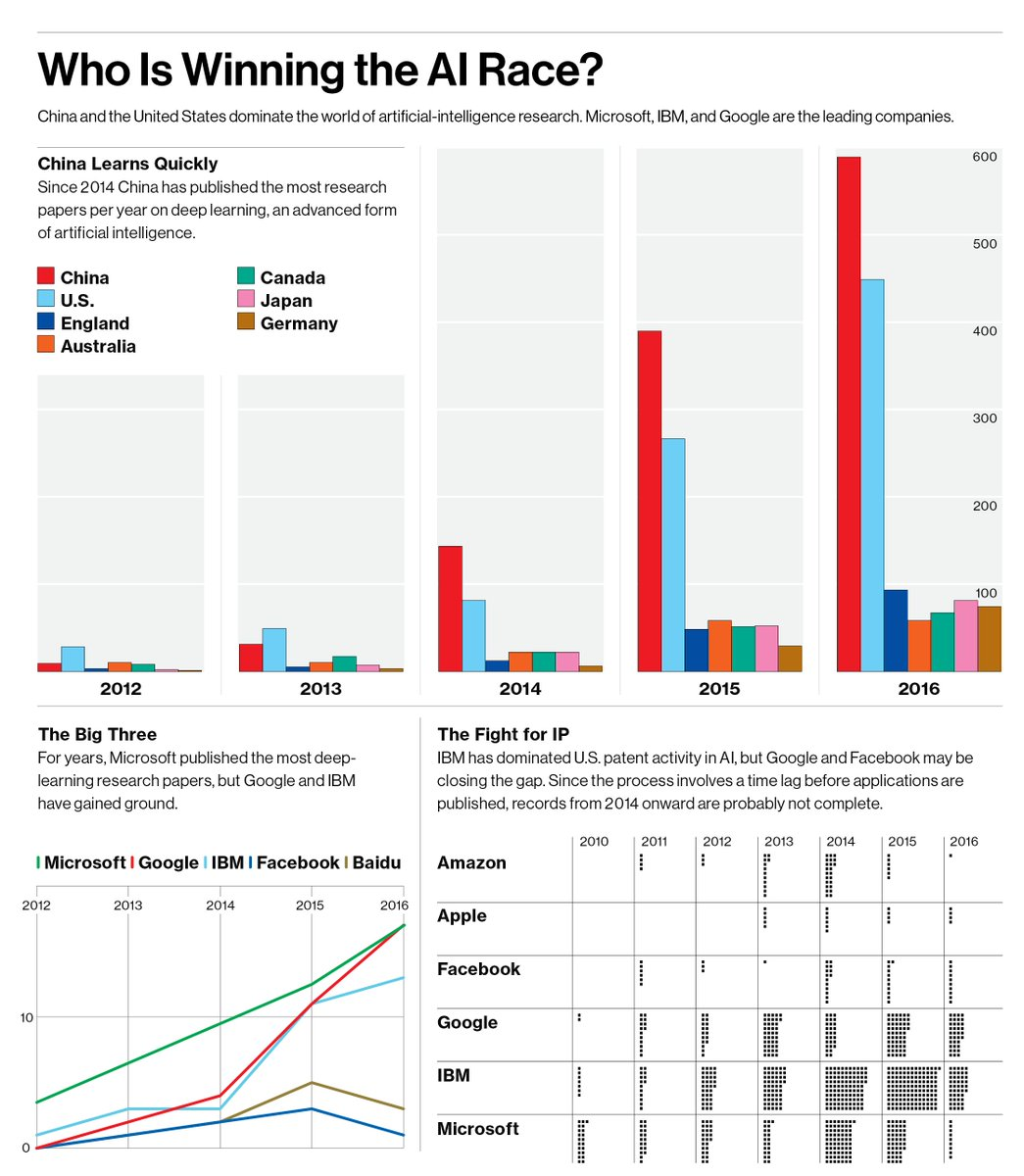 MIT Technology Review: Who is winning the AI race? #AI #MachineLearning #deeplearning #ML #DL #tech  https://www. technologyreview.com/s/608112/who-i s-winning-the-ai-race/ &nbsp; … <br>http://pic.twitter.com/bxtSmBn0rk