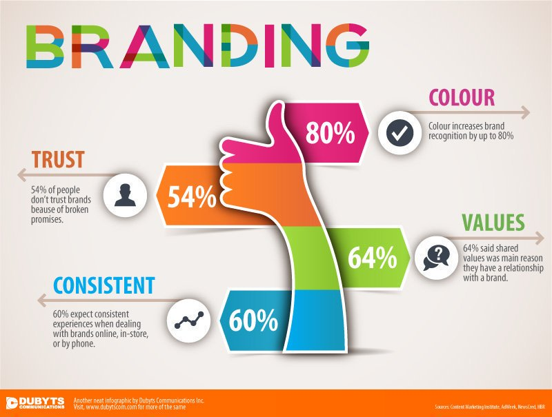 4 Basic Things Consider #Branding #DigitalMarketing #SMM #Mpgvip #defstar5  #ContentMarketing #makeyourownlane #GrowthHacking #startups #SEO<br>http://pic.twitter.com/YiT7oQLhie