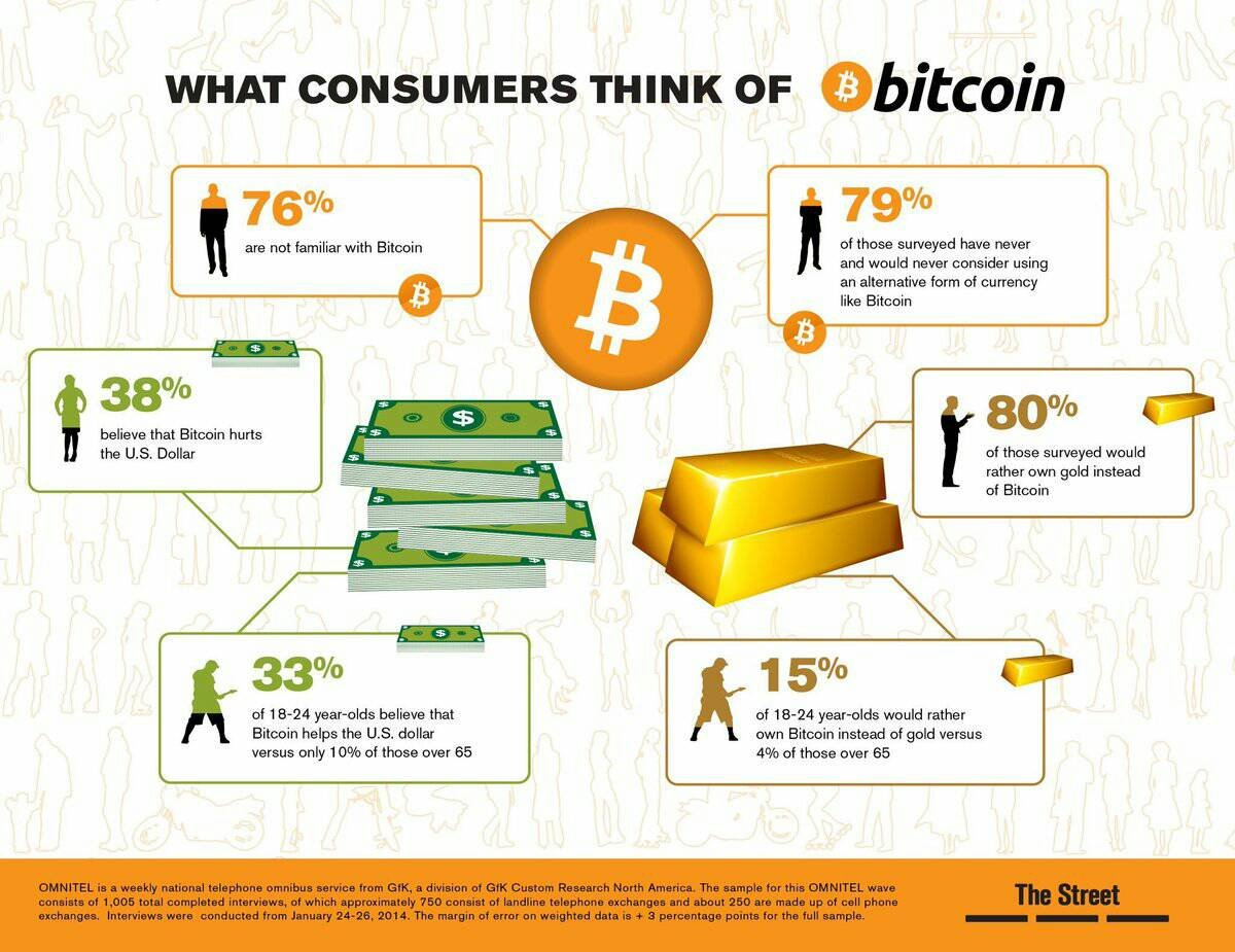 What consumer think of #bitcoin ?  #cryptocurrency #Ethereum #blockchain #fintech #Finance #crypto #btc #trading #money<br>http://pic.twitter.com/KRkhebeS4X
