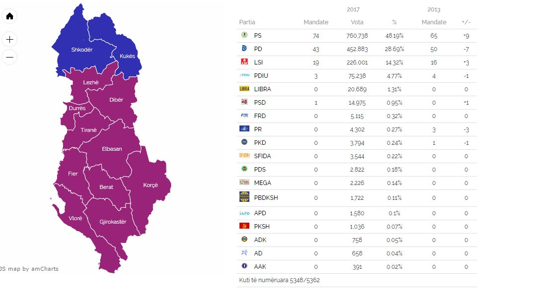 #Albania #Elections2017 With 5348/5362 b.boxes, the vote counting is almost complete. Without surprises in Tirana, SP&amp;Rama gets 74 seats. <br>http://pic.twitter.com/sxlZEIT3K5