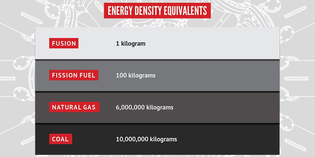 Did you know? 1 kilogram of #fusion fuel holds the same energy as 10 million kilograms of #coal? #cleanenergy<br>http://pic.twitter.com/weQ4njwp1t