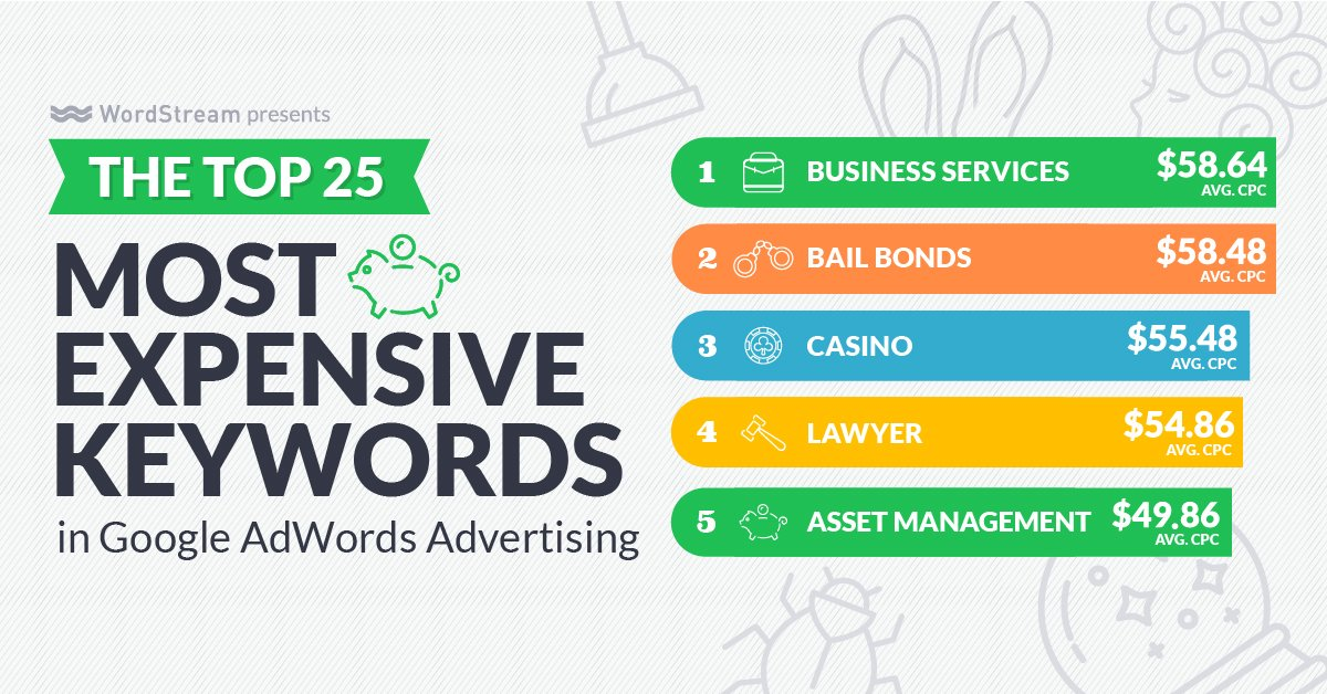We updated our Most Expensive Keywords in AdWords infographic! - https://t.co/kmpjJaD9Og https://t.co/d8DS6mvaLi
