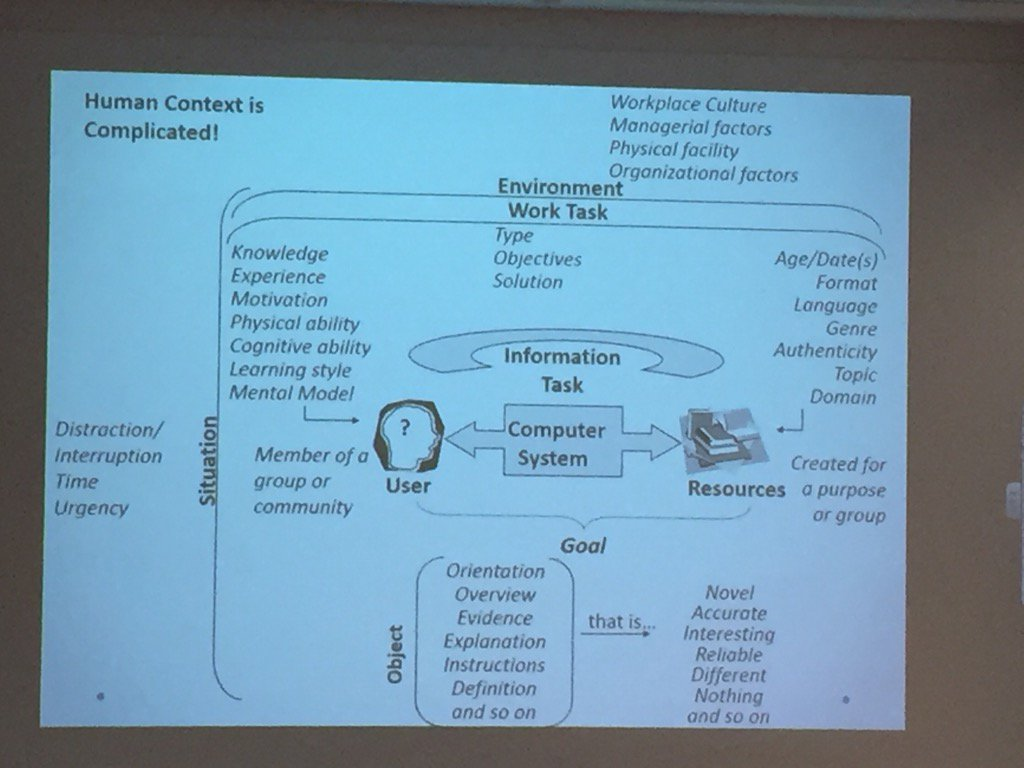 Human context of info behaviour & use is complicated #i3rgu https://t.co/RVlzb1k6xE