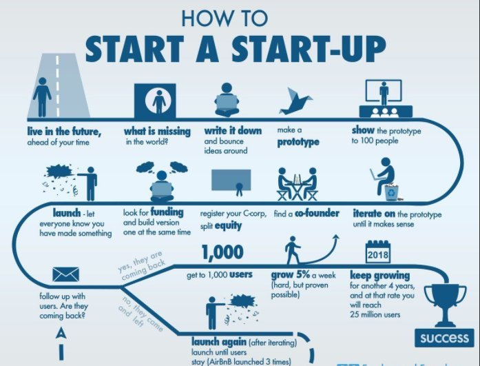 How to start a startup? by @meisshaily  #startup #business #entrepreneur #tech #startups #success #news #marketing #smallbiz #innovation<br>http://pic.twitter.com/AwgHoaVY2U