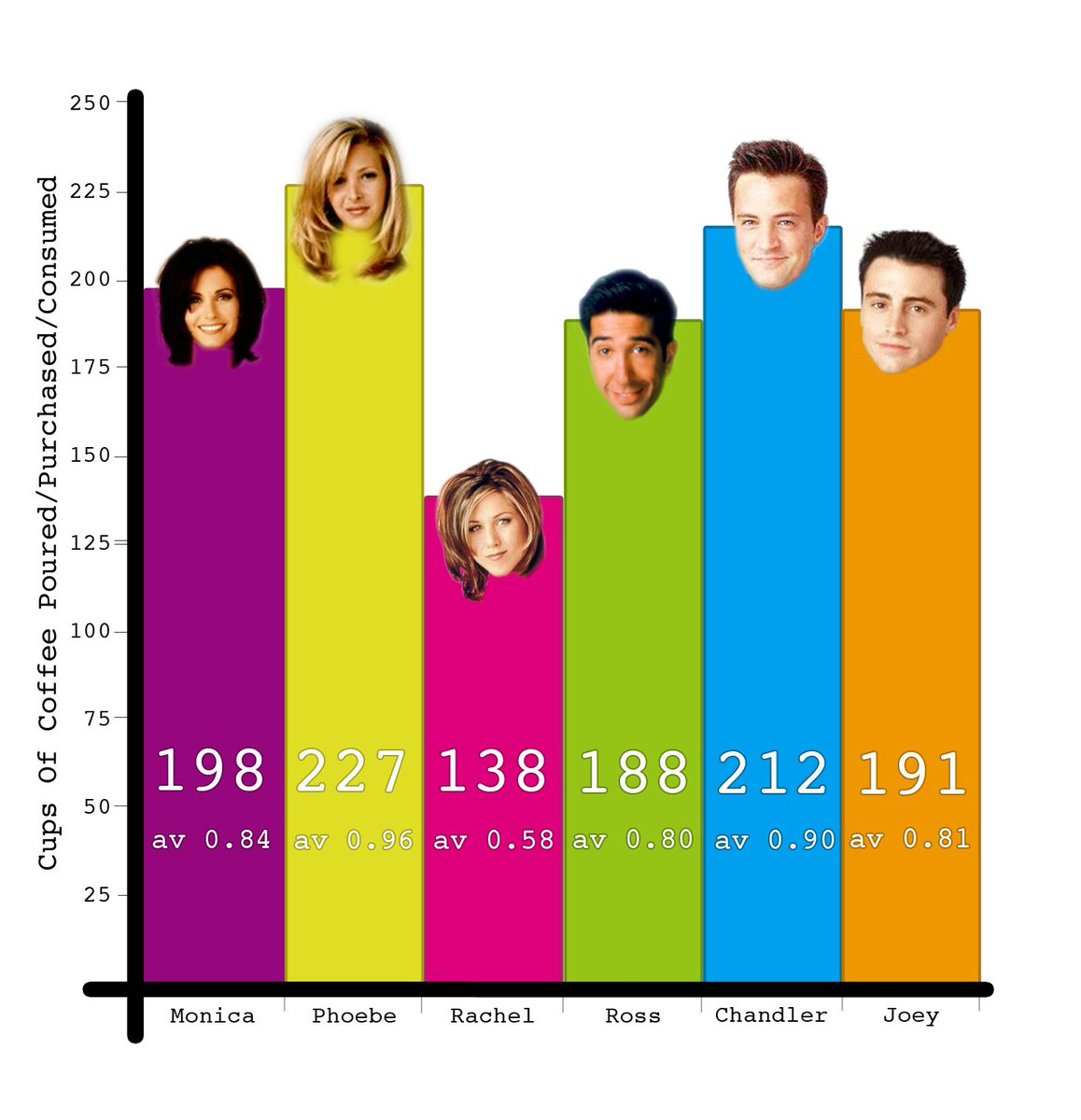 How Much Coffee the 'Friends' Drank in 10 Years, Visualized