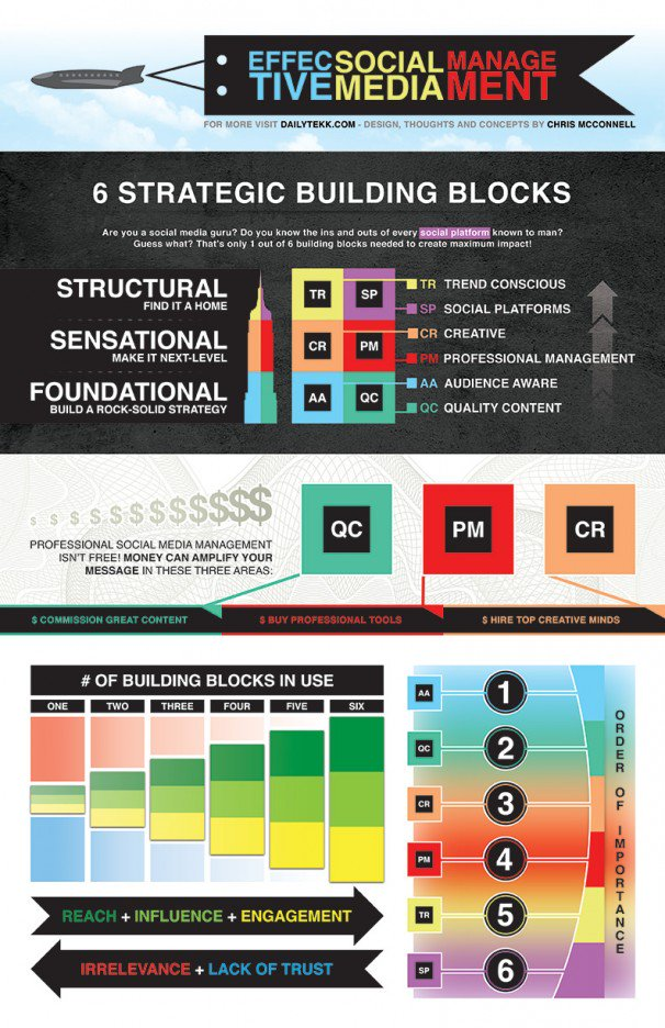 6 #Strategic building blocks for #Effective #SocialMedia #Management #Reach #Influence #Engagement #GrowthHacking #Infographic<br>http://pic.twitter.com/qIT1MX6kMM