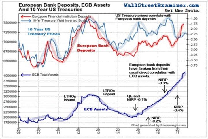 ¿Está Draghi dispuesto a endurecer la política monetaria del BCE? 2