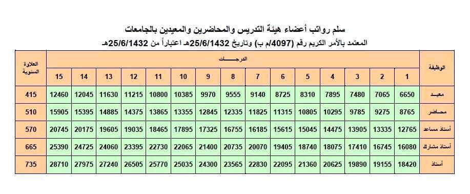 وافي بن عبد الله V Twitter على أي درجة يعين المعيد حسب سنوات الدراسة الافتراضية في البكالوريوس 4 سنوات على الدرجة الأولى وكل سنة زيادة بدرجة أعلى أكاديميات وافي Https T Co 5rnamoy57s