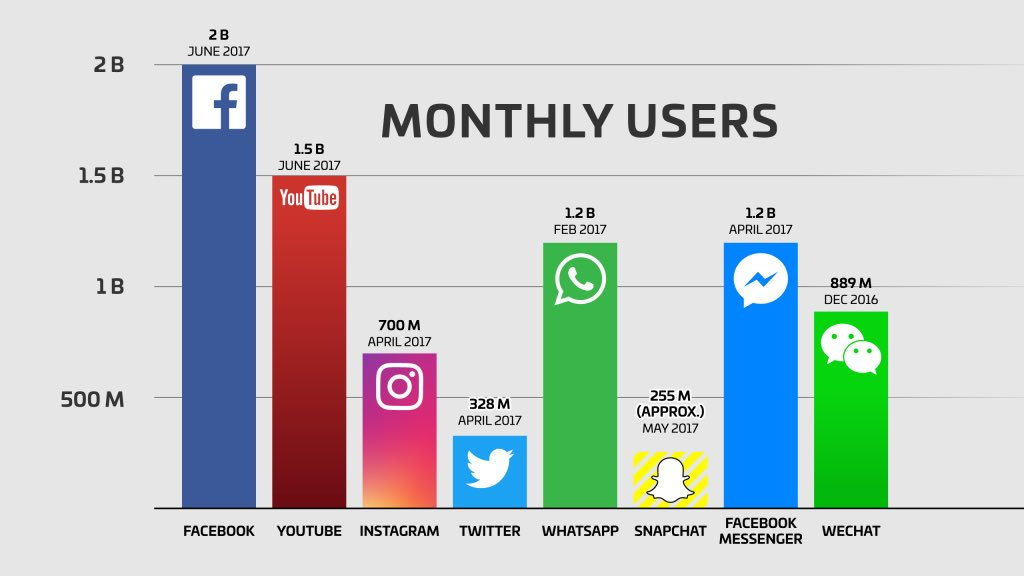 Facebook 2 billion monthly active users. WOW! https://t.co/OZmamOzQvT