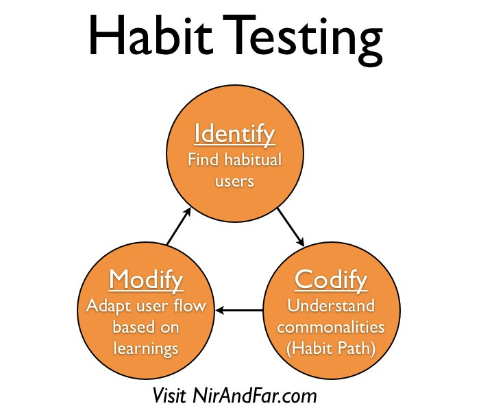 Hooking Users in 3 Steps: An Intro to Habit Testing https://t.co/9Ibknk7Xxq