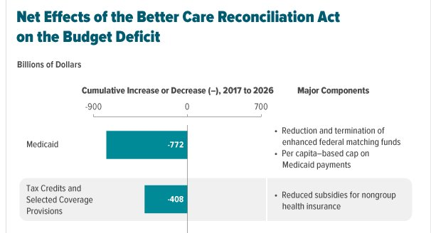 Look at CBO analysis. If you take more than $1 trillion away from Medicare and subsidies, a lot of people will lose coverage 2/