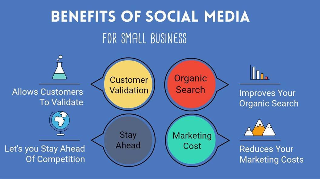 Benefits of #SocialMedia for #SmallBiz! #SMM #GrowthHacking #SEO #DigitalMarketing #Startups #SMB @ipfconline1  http:// EvanKirstel.com  &nbsp;  <br>http://pic.twitter.com/em1s3ncLHH