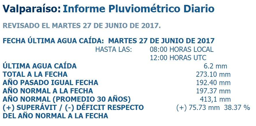 RT @Servimet_Armada Informe Pluviométrico #Valparaíso al 27.06.2017 @EduardoTVT @michelleadamv @soychilecl @SoledadOnetto @reddeemergencia @ONEMI_Valpo @lun