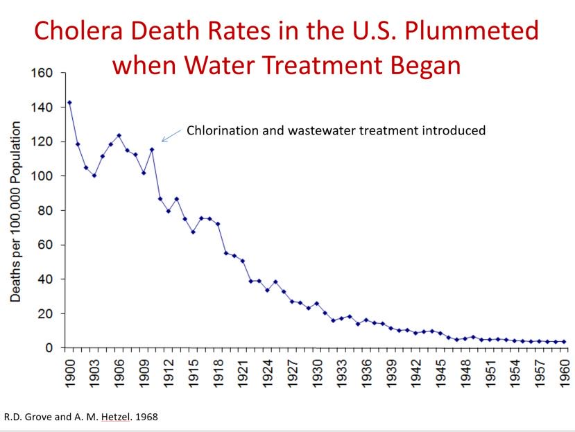 Cholera death rates in the US plummeted 100 years ago when we invested in a modern #water system. We must maintain that investment. <br>http://pic.twitter.com/M5xSQhMuPO