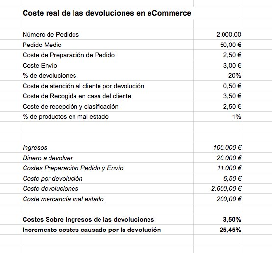 ¿Cuanto cuestan las devoluciones en eCommerce? https://t.co/9gsiz8IquN https://t.co/fSmomfXY5i