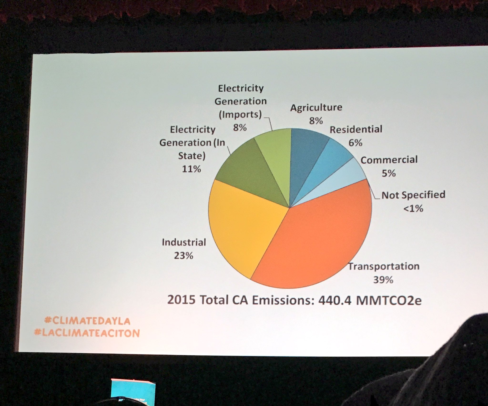 Total CA Emissions in 2015. #ClimateDayLA #KeepLACool #LAClimateAction https://t.co/TlpB1UsvdJ