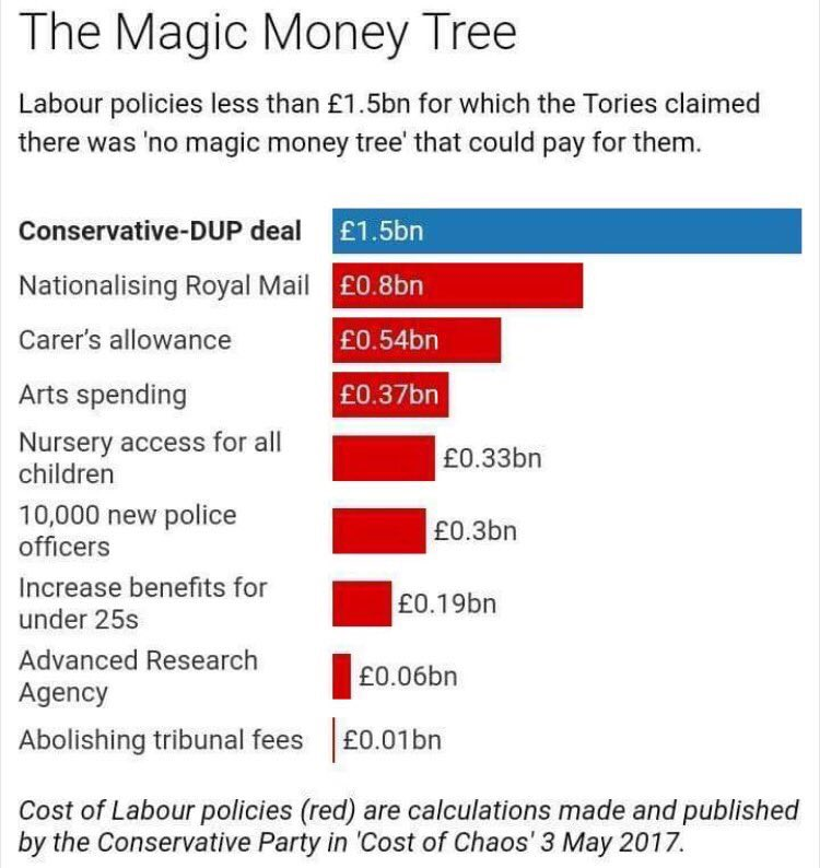 No #MagicMoneyTree to renationalise #RoyalMail or abolish #TribunalFees says #May but a nice #MayDayLoan to keep clinging to power #TheCWU<br>http://pic.twitter.com/fh7wm1mSje