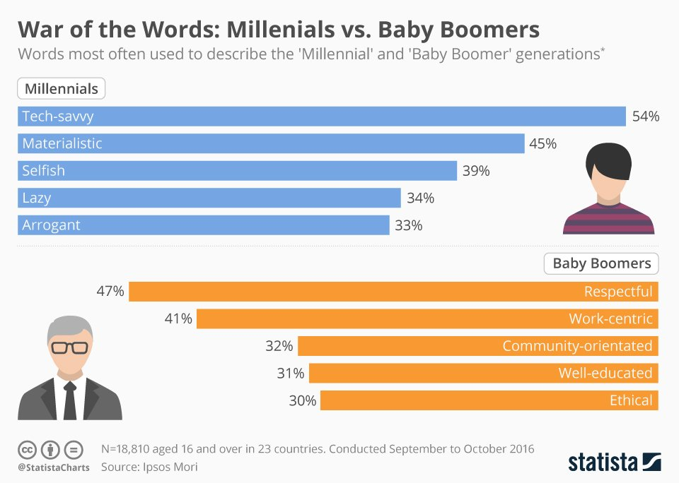 Battle of generational stereotypes. Words most commonly used to describe #millennials and #BabyBoomers. Source:  http:// ow.ly/YvFo30cTbI7  &nbsp;  <br>http://pic.twitter.com/fjLTbVJNWm