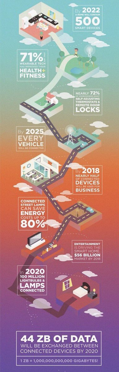 The #Mobile future of #IoT: #SmartBuildings #SmartCities #AutonomousVehicles #BigData #DigitalTransformation #Defstar5 #Mpgvip #SMM #ML #SEO<br>http://pic.twitter.com/x7aq3IYYAY