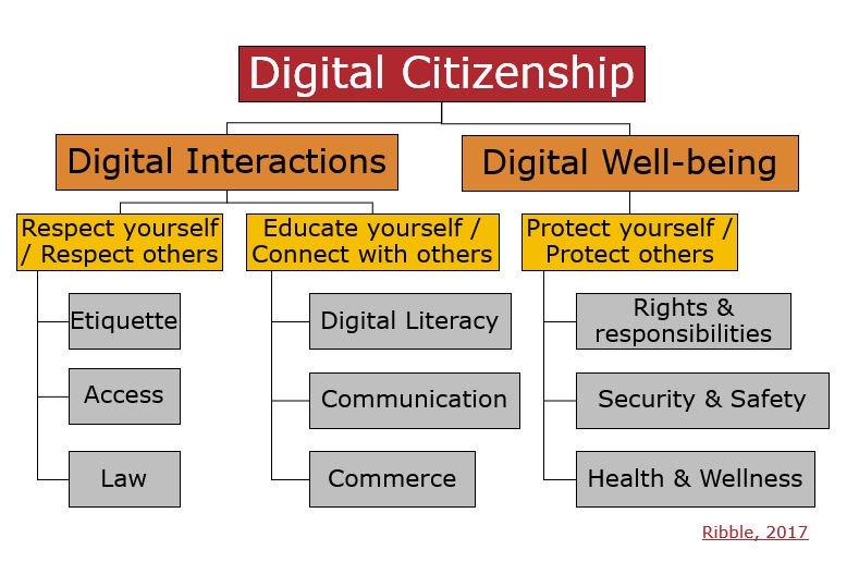 I like Mike Ribble's model with the 9 elements of digital citizenship. https://t.co/JTZj3o8Twm #LINCchat https://t.co/fiM1EcAujx