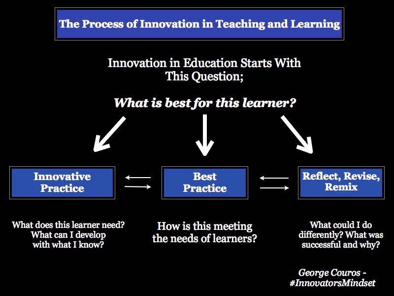 The process of innovation in teaching and learning. #InnovatorsMindset...