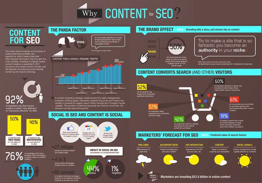 #Infographic showing the importance of #content for your #SEO! #marketing #blog #PPC #SocialMedia #SMM #website image via @ipfconline1<br>http://pic.twitter.com/SOMYiT1TIl