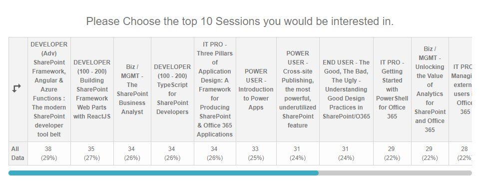 #topfive #SPSNYC #sessions voted by u! #1 @sebastienlevert #2 @Bob1German @jayspectech #3 @matthewjbailey1 #4 @robwindsor #5 @CrowCanyonSW<br>http://pic.twitter.com/k1KG1H5Btw