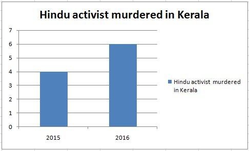 2 of 50) #lynching of Hindus in ground zero #lynchistan in Kerala:- https://t.co/SE5dJP0jfR