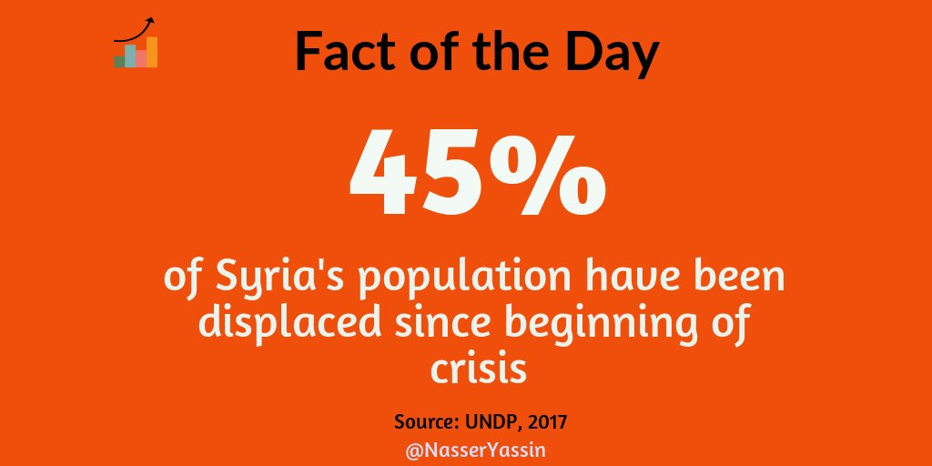 Almost half of population of #Syria are displaced. Reminder that this is first &amp; foremost a humanitarian crisis @ifi_aub #AUB4Refugees<br>http://pic.twitter.com/tst1pcqfhe