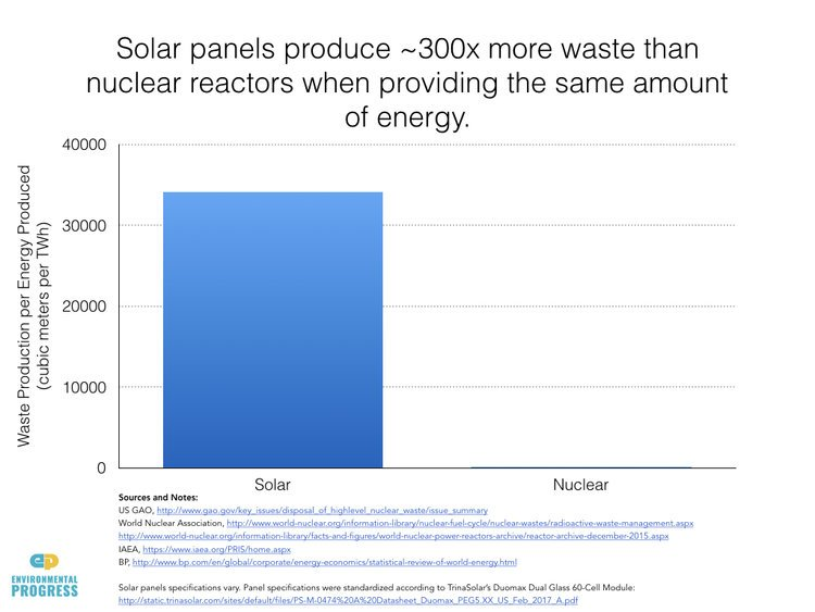 &quot;Solar panels create 300 times more toxic waste per unit of energy than do nuclear power plants&quot; #funfact voor @Barttommelein en &#39;t #vlaparl<br>http://pic.twitter.com/Th3jtqJwVa