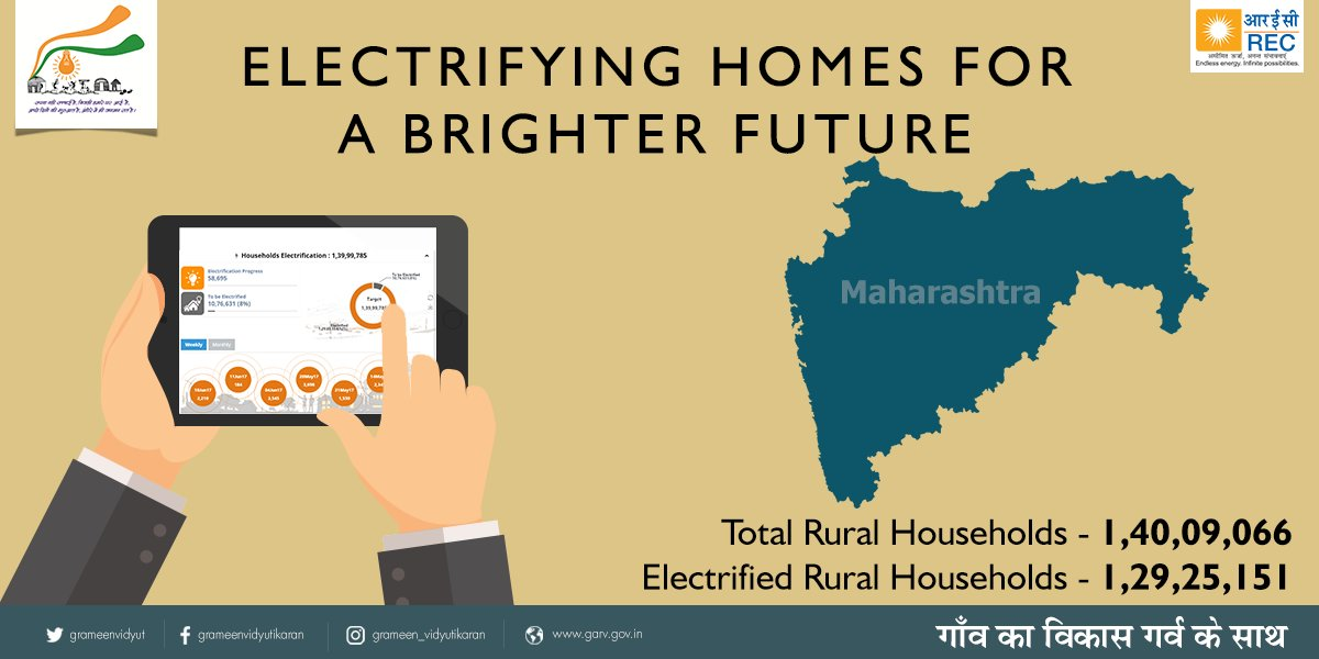 Ensuring better livelihood opportunities 1,29,25,151 rural households in #Maharashtra are now connected to electricity through #DDUGJY. <br>http://pic.twitter.com/odgMItYw1R